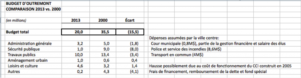 budget2000-2013