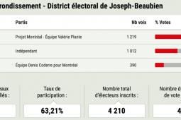 Résultat des élections dans le district Josep-Beaubien à Outremont