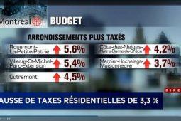 Hausse de taxes 2018