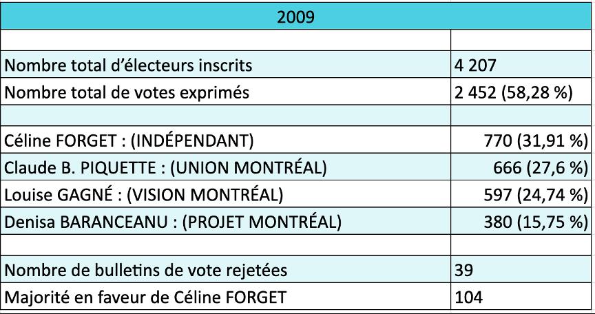 Résultats de l'élection 2009
