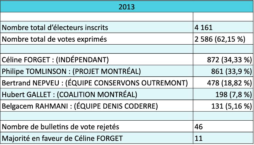 Résultats de l'élection 2013