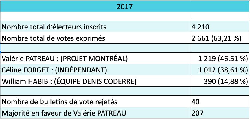 Résultats de l'élection 2017